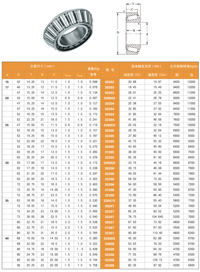 Size Chart-Tapered roller bearings-MGN BEARINGS