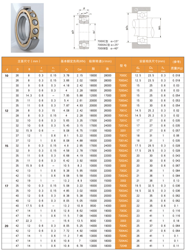 Size Chart-Angular contact ball bearings-MGN BEARINGS